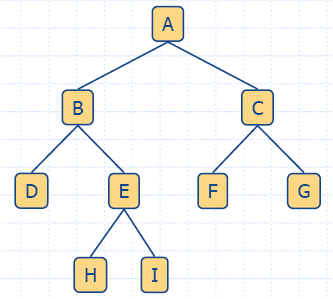 A Binary Tree (from http://www.math.bas.bg)